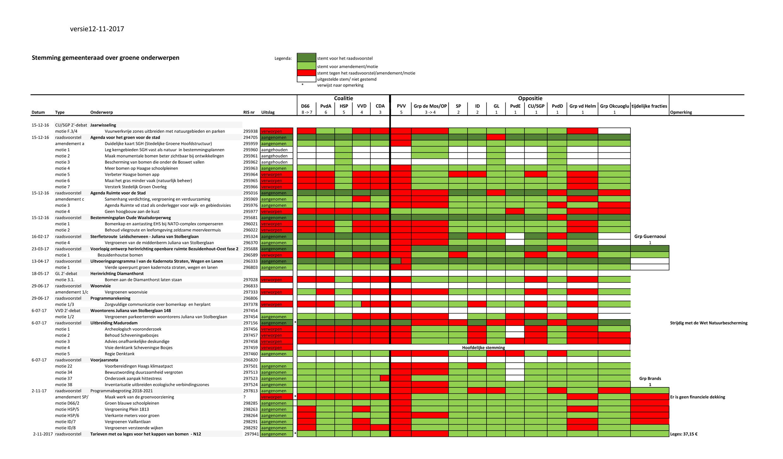 stemmingen-gemeenteraad-versie-12-11-2017-2480