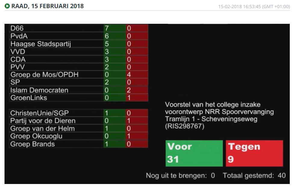 stemming-raad-15-2-2018-vo-scheveningseweg