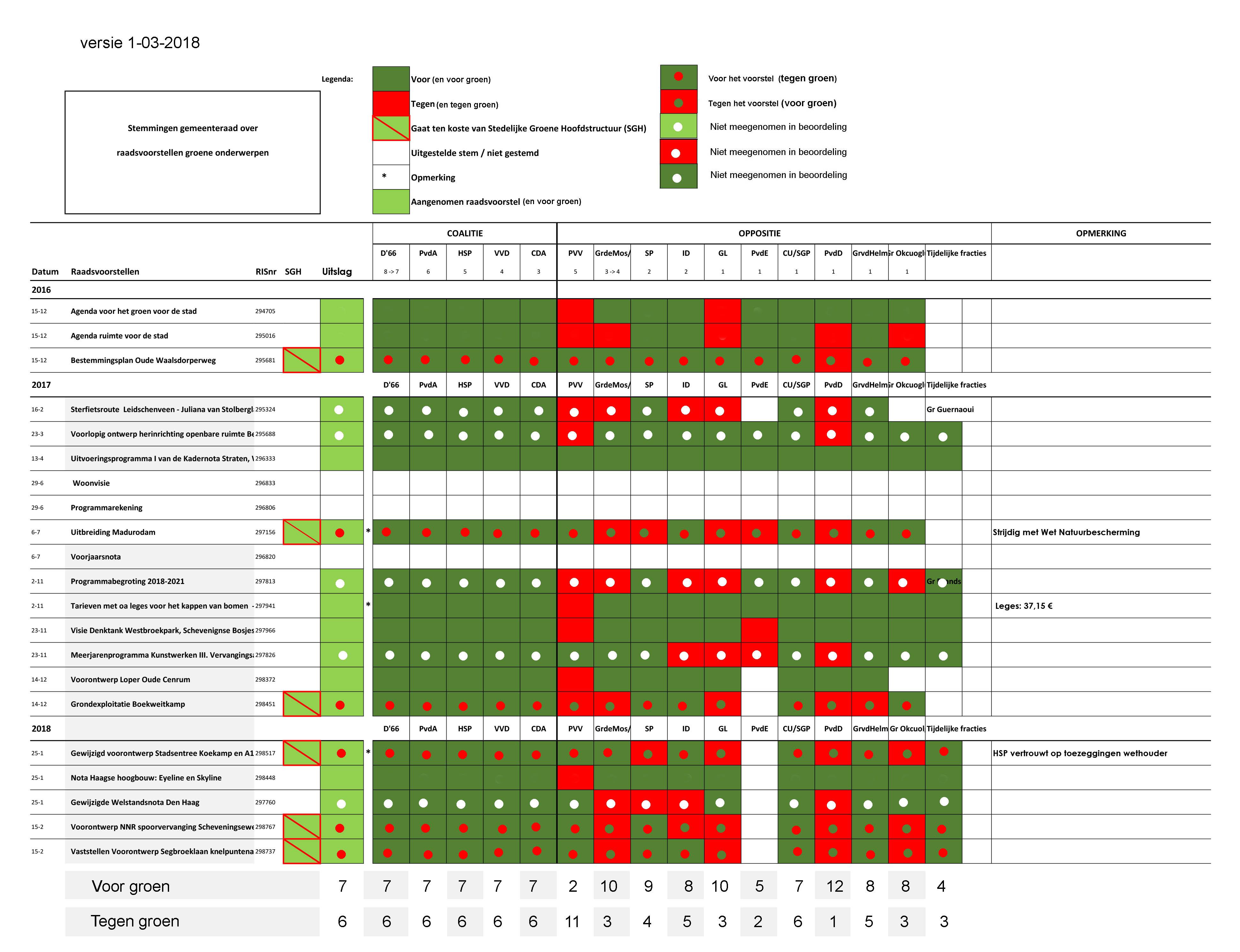 Stemmingen gemeenteraad raadsvoorstellen totaal versie 20-02-201